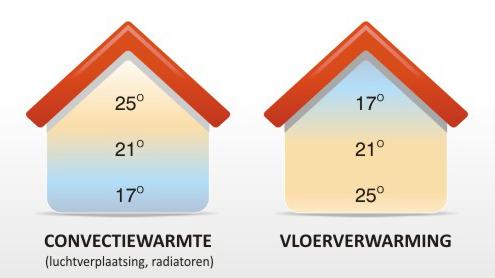 Convectiewarmte radiatoren versus elektrische vloerverwarmingsmatten